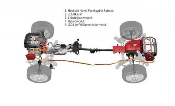 Porsche Cayenne S Hybrid - Schematische Darstellung des Porsche ...